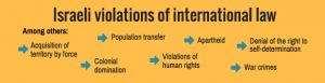 LG Infographic Israeli violations